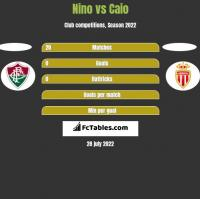 Nino vs Caio h2h player stats