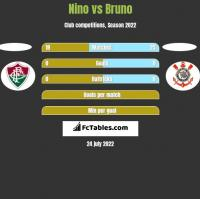 Nino vs Bruno h2h player stats
