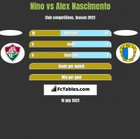 Nino vs Alex Nascimento h2h player stats