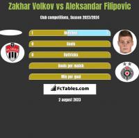 Zakhar Volkov vs Aleksandar Filipovic h2h player stats