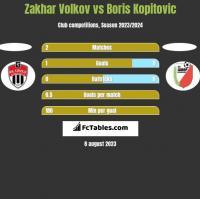 Zakhar Volkov vs Boris Kopitovic h2h player stats
