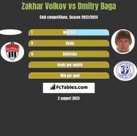 Zakhar Volkov vs Dmitry Baga h2h player stats