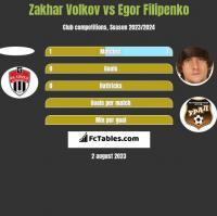 Zakhar Volkov vs Egor Filipenko h2h player stats