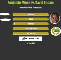 Benjamin Mines vs David Accam h2h player stats