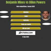 Benjamin Mines vs Dillon Powers h2h player stats