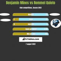 Benjamin Mines vs Rommel Quioto h2h player stats