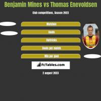 Benjamin Mines vs Thomas Enevoldsen h2h player stats