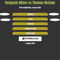 Benjamin Mines vs Thomas McCabe h2h player stats