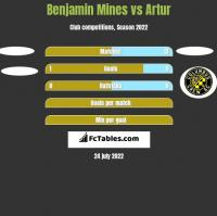 Benjamin Mines vs Artur h2h player stats