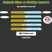 Benjamin Mines vs Christian Casseres h2h player stats