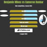 Benjamin Mines vs Cameron Dunbar h2h player stats