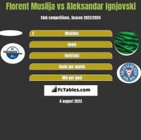 Florent Muslija vs Aleksandar Ignjovski h2h player stats