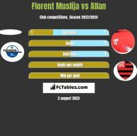 Florent Muslija vs Allan h2h player stats