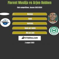 Florent Muslija vs Arjen Robben h2h player stats