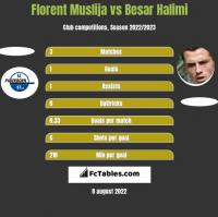 Florent Muslija vs Besar Halimi h2h player stats
