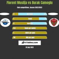 Florent Muslija vs Burak Camoglu h2h player stats