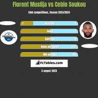 Florent Muslija vs Cebio Soukou h2h player stats