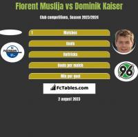 Florent Muslija vs Dominik Kaiser h2h player stats