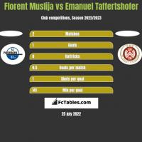 Florent Muslija vs Emanuel Taffertshofer h2h player stats
