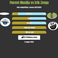 Florent Muslija vs Erik Zenga h2h player stats