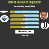 Florent Muslija vs Filip Kostic h2h player stats