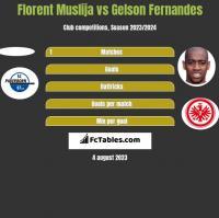 Florent Muslija vs Gelson Fernandes h2h player stats
