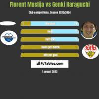 Florent Muslija vs Genki Haraguchi h2h player stats