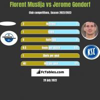 Florent Muslija vs Jerome Gondorf h2h player stats