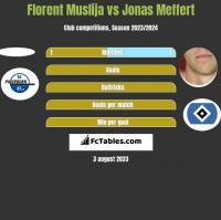 Florent Muslija vs Jonas Meffert h2h player stats
