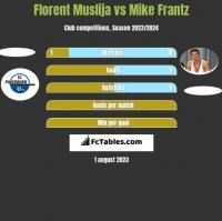 Florent Muslija vs Mike Frantz h2h player stats