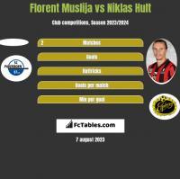 Florent Muslija vs Niklas Hult h2h player stats