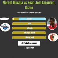 Florent Muslija vs Noah-Joel Sarenren-Bazee h2h player stats