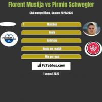 Florent Muslija vs Pirmin Schwegler h2h player stats