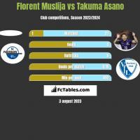 Florent Muslija vs Takuma Asano h2h player stats