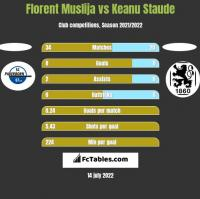 Florent Muslija vs Keanu Staude h2h player stats