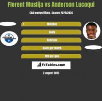 Florent Muslija vs Anderson Lucoqui h2h player stats