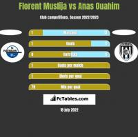 Florent Muslija vs Anas Ouahim h2h player stats