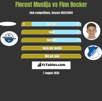 Florent Muslija vs Finn Becker h2h player stats