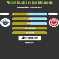 Florent Muslija vs Igor Matanovic h2h player stats