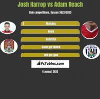 Josh Harrop vs Adam Reach h2h player stats