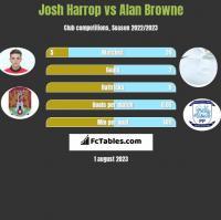 Josh Harrop vs Alan Browne h2h player stats