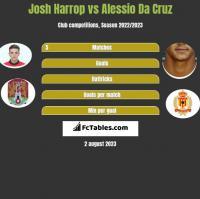 Josh Harrop vs Alessio Da Cruz h2h player stats