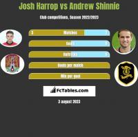 Josh Harrop vs Andrew Shinnie h2h player stats