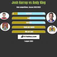 Josh Harrop vs Andy King h2h player stats