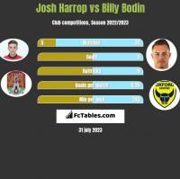 Josh Harrop vs Billy Bodin h2h player stats
