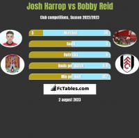 Josh Harrop vs Bobby Reid h2h player stats