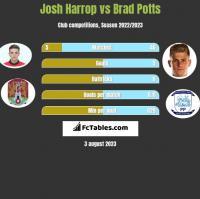 Josh Harrop vs Brad Potts h2h player stats