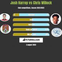 Josh Harrop vs Chris Willock h2h player stats