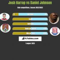 Josh Harrop vs Daniel Johnson h2h player stats