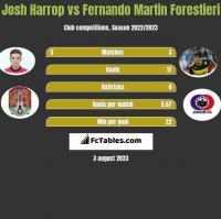 Josh Harrop vs Fernando Martin Forestieri h2h player stats
